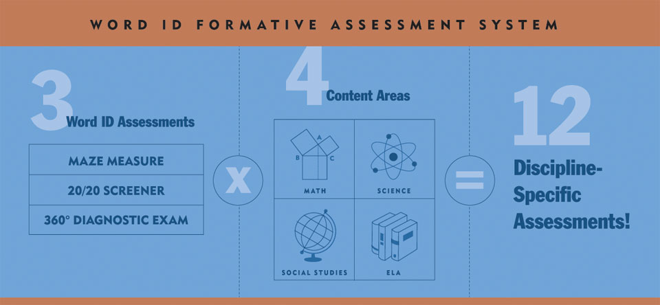 Word ID content area assessments: ELA, Math, Science, Social Studies